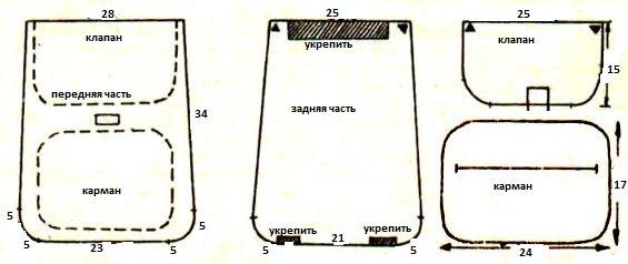 Выкройка рюкзака на основе джинсовой ткани