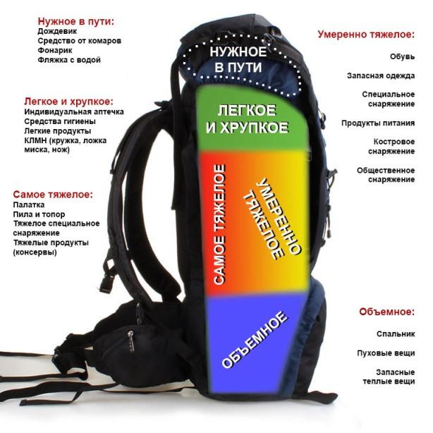 Как сделать рюкзак в походе удобным