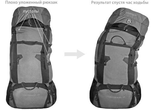 Проверка рюкзака для похода